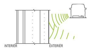 Zvukoizolační schopnost